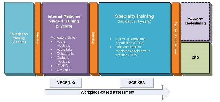New Internal Medicine curriculum | JRCPTB